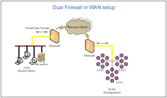 Network Firewall   Dual WAN Security   Multi WAN Firewall