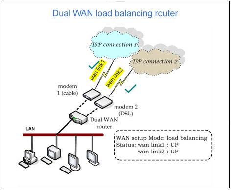 Dual WAN Load Balancing | Network Load Balancer | Router Load