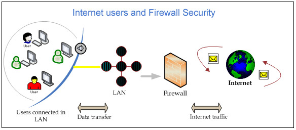 Network Firewall | Dual WAN Security | Multi WAN Firewall Gateway ...