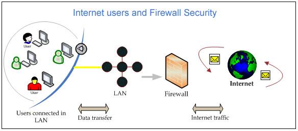 network firewall dual wan security multi wan firewall gateway