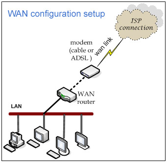 How to Set Up a WAN Between Sites in a Business
