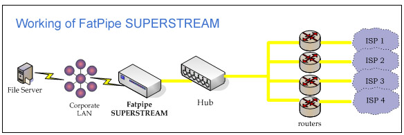 Working of FatPipe SUPERSTREAM
